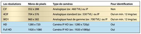 résolution des caméras de vidéosurveillance