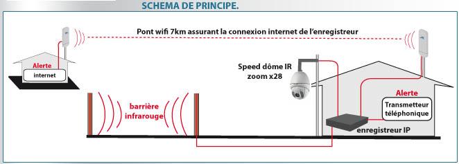 schema de principe de l'installation avec double alerte de sécurité visionaute